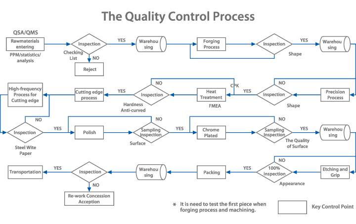 Quality Control Process
